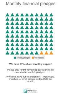Monthly support pledges chart