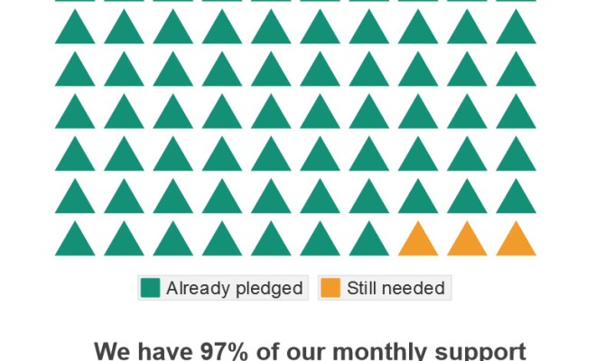 Please pray for our monthly supportpledges